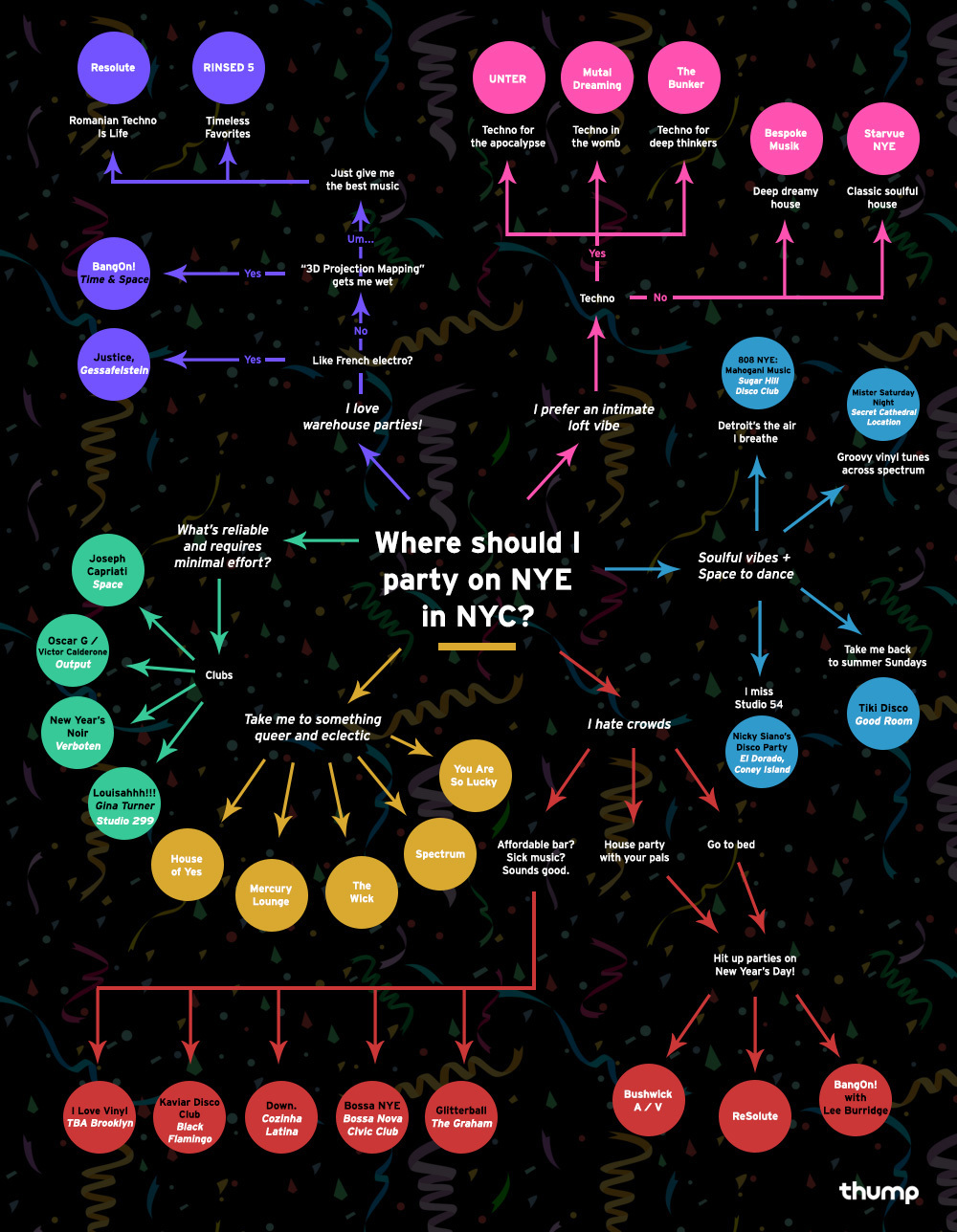 We Made an Epic Party Chart to Ensure Your New Year's Eve in NYC ...