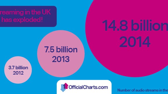 UK Album Charts are Finally Including Digital Streams, But All is Not as it Seems